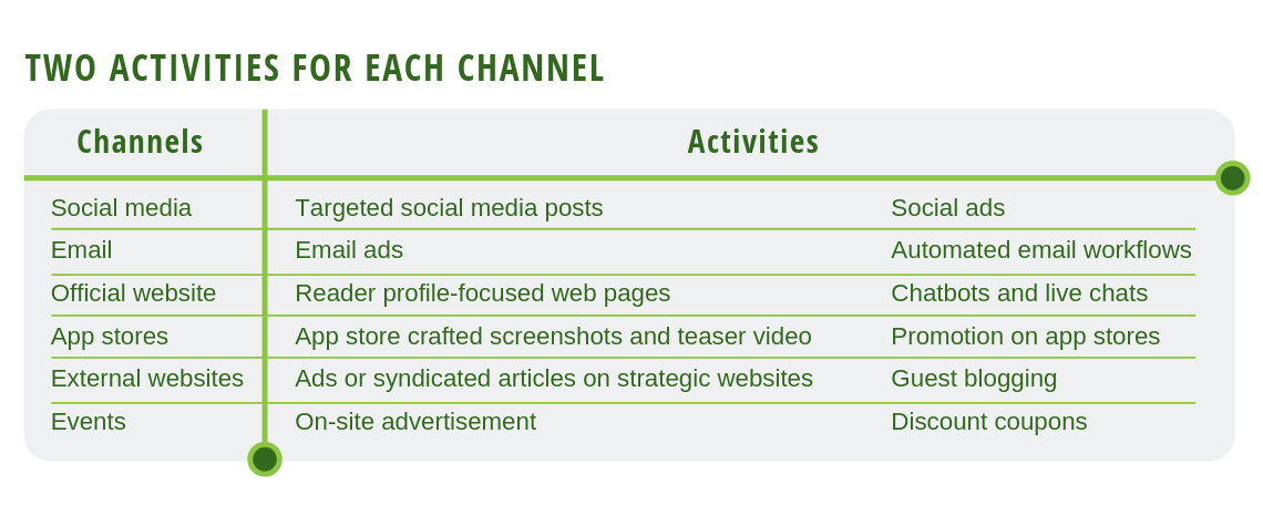Channels and activities