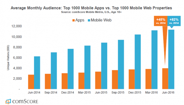 mobile-audience