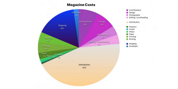A common breakdown of costs to produce a magazine (Source: WTW magazine)