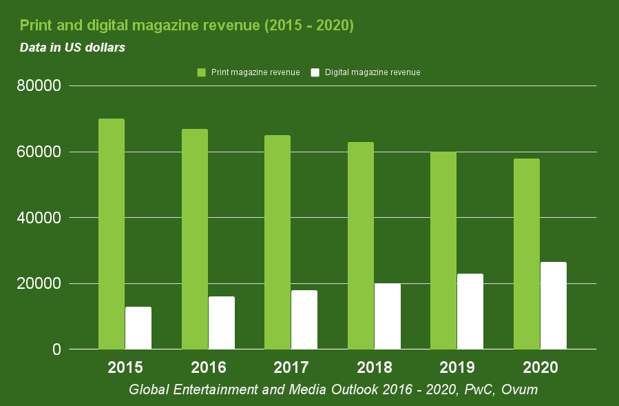 Crisis of the publishing industry