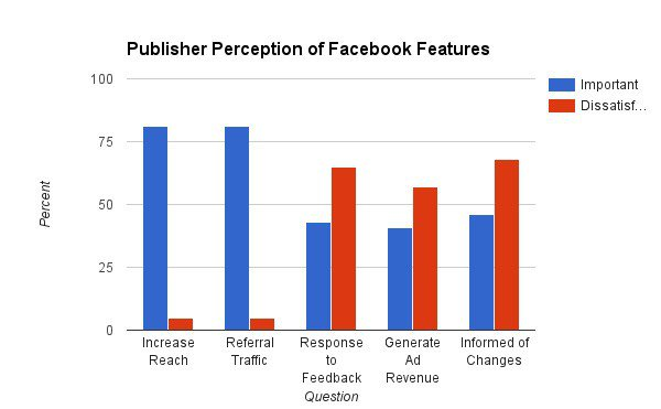 publisher-perception-of-features